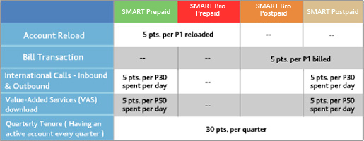smart-rewards-promo