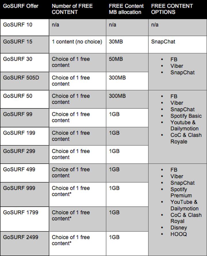 Globe GoSURF50 | Philippine Contests and Promos
